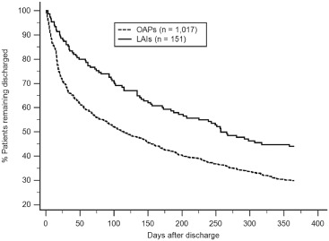 A Comparison of Long-Acting Injectable Antipsychotics With Oral Antipsychotics on Time to Rehospitalization Within 1 Year of Discharge in Elderly Patients With Schizophrenia